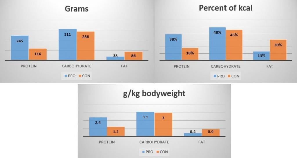scădere în greutate vo2max slăbește în timp ce se înțelege