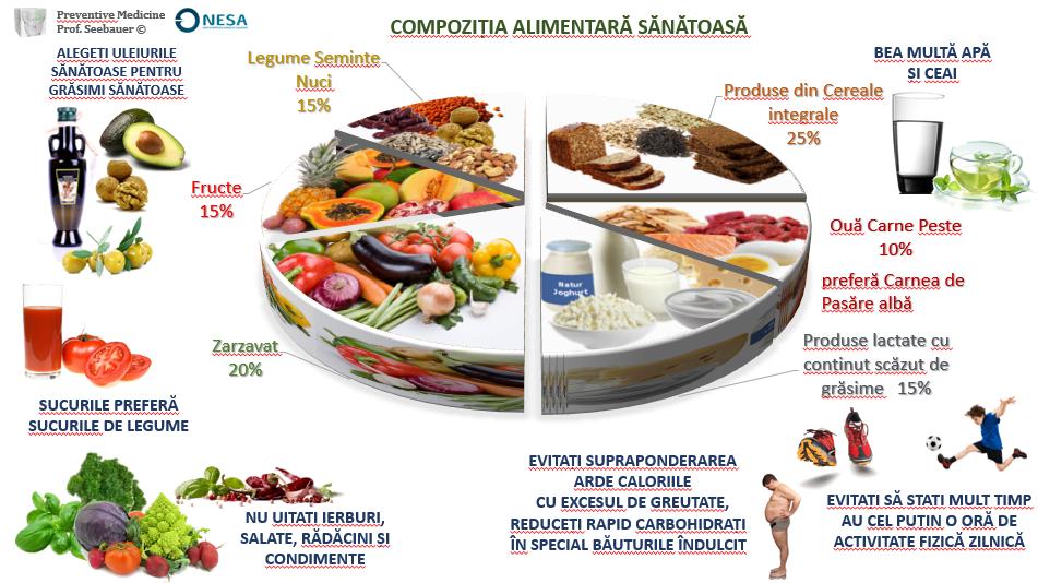 beneficiile grăsimilor sănătoase pentru pierderea în greutate pierde sănătatea burta sănătatea bărbaților