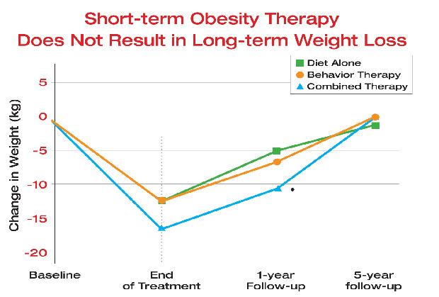 scădere în greutate adâncitură