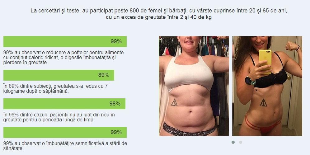 Pierde în greutate 3 săptămâni 10 15 kg