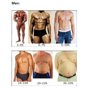 cât timp pierde 10 la sută grăsime corporală