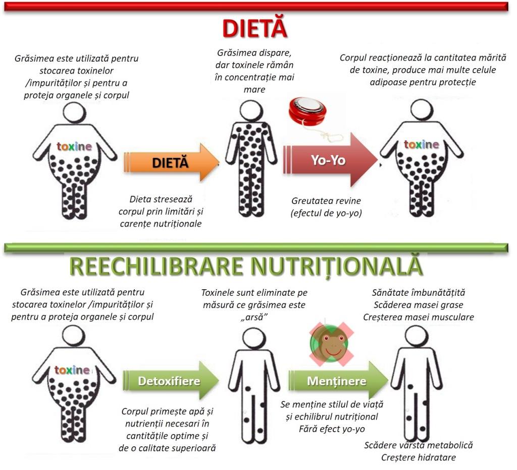 cel mai bun supliment pentru pierderea în greutate la menopauză scădere în greutate din zer slab aptonia
