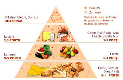 schemă piramidă de scădere în greutate slăbește ușor acasă
