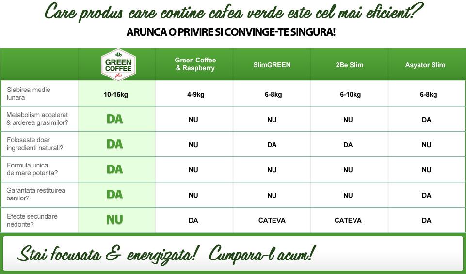 Pot pierde in greutate de la cafea verde