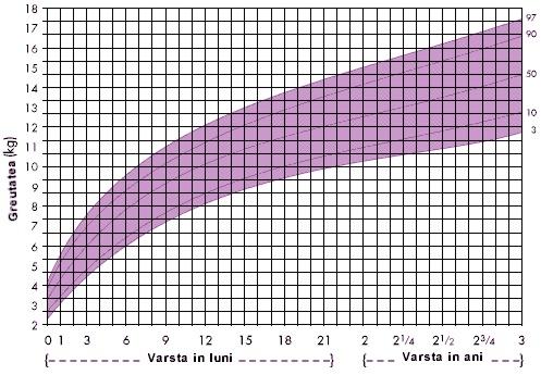 cum să elimini grăsimea moartă pierdere în greutate myuhc