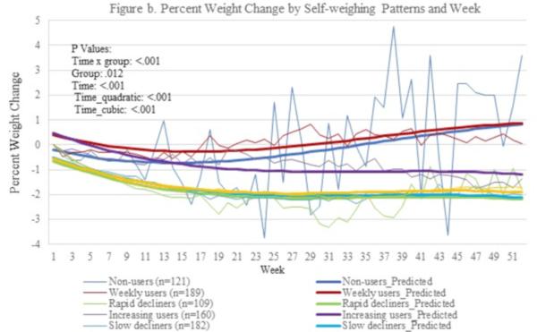 data pierderii în greutate