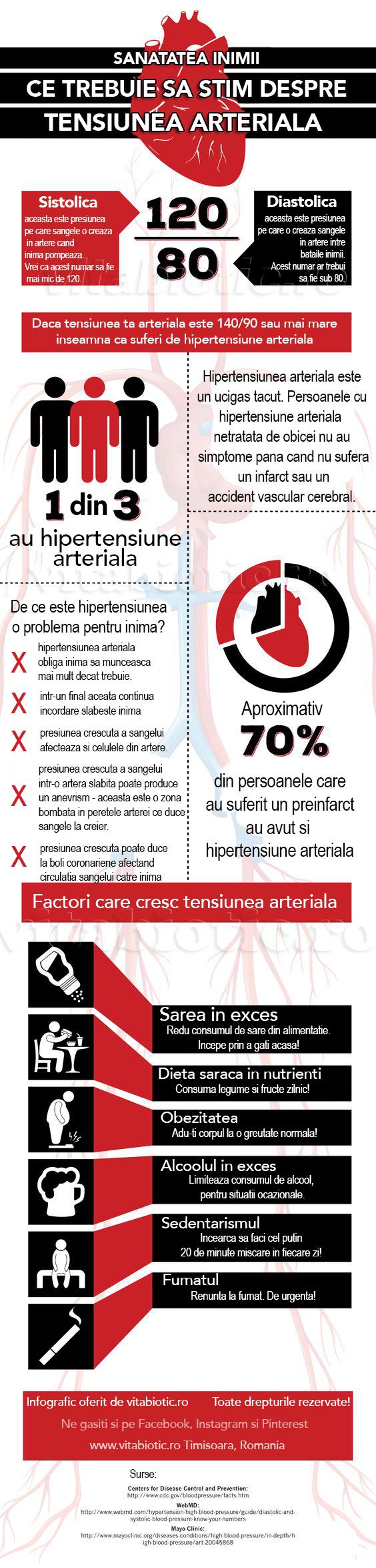 slăbește hipertensiunea arterială