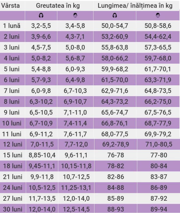 măsurători de pierdere în greutate)