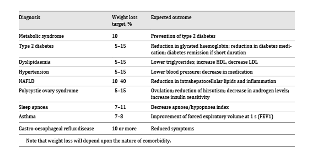 Obezitatea si problemele legate de greutate in copilarie | Diabet-AZ