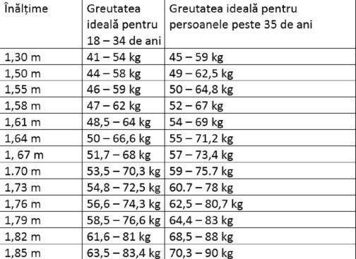 Cum să slăbești în 3 luni | terraagroinvest.ro
