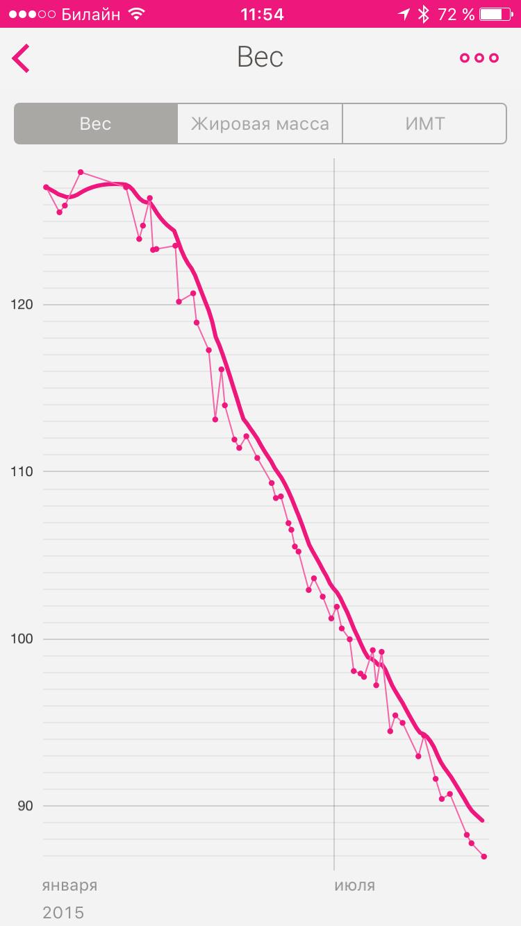 Cât de mult puteți pierde în greutate în ultima lună de pe hrișcă