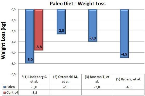 pierdere în greutate hba1c