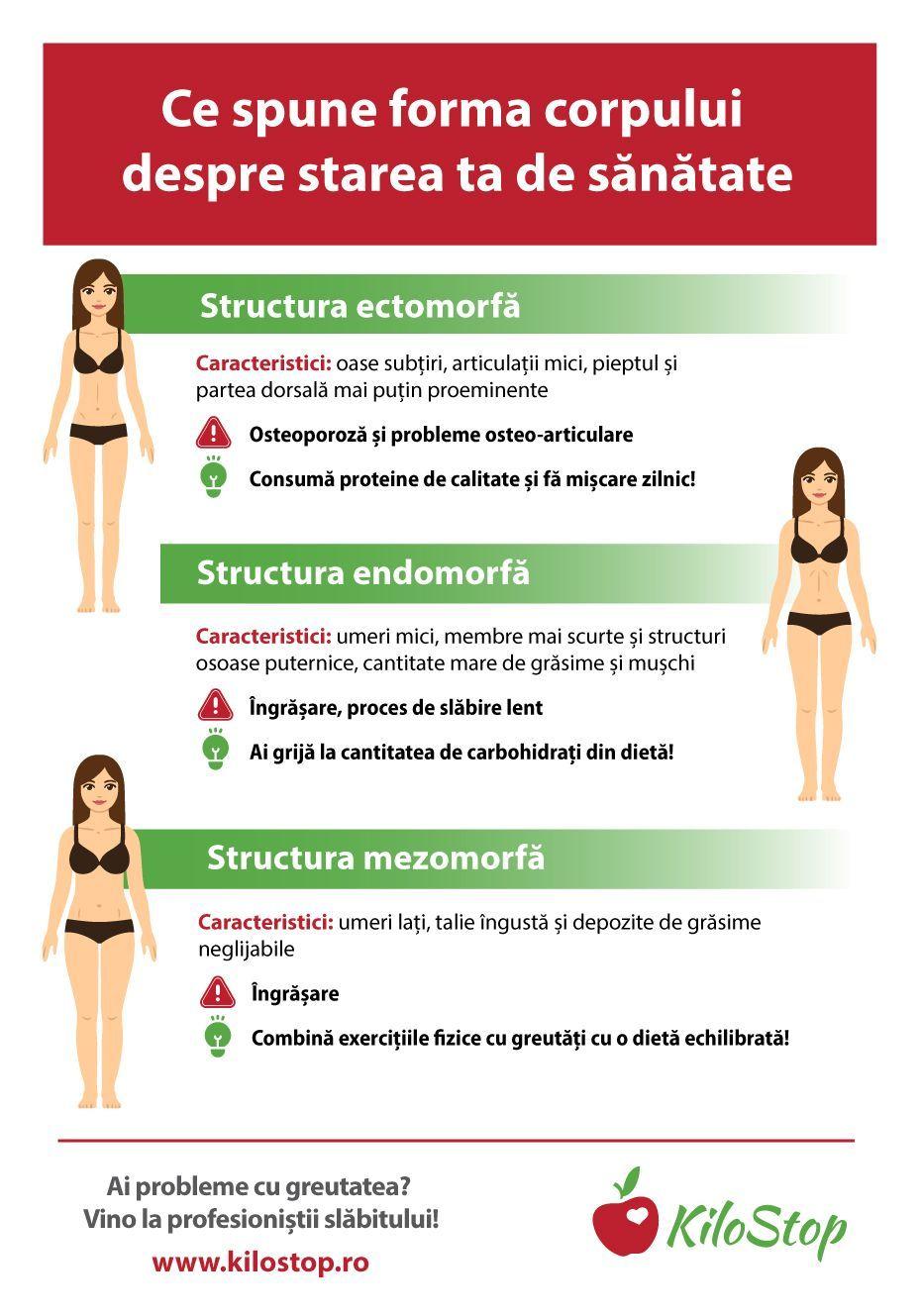 pierde în greutate forma corpului ajuta 100 & natural natural & corp subtire