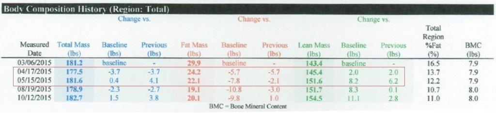 Pierdere în greutate de 4 kg într-o lună